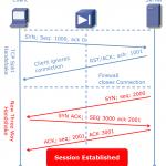 TCP Split Handshake: Why Cisco ASA is not susceptible
