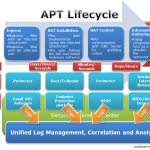 Advanced Persistent Threats and Security Information Management
