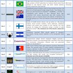 November 2011 Cyber Attacks Timeline (Part I)