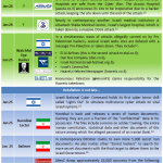 Middle East Cyberwar Timeline Part II