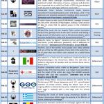 February 2012 Cyber Attacks Timeline