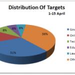 April 2012 Cyber Attacks Timeline (Part I)