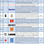 March 2012 Cyber Attacks Timeline (Part II)
