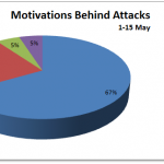 1-15 May 2012 Cyber Attacks Statistics