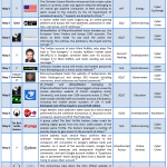 May 2012 Cyber Attacks Timeline (Part I)