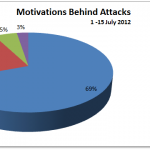 July 2012 Cyber Attacks Statistics (Part I)