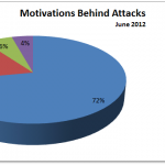 June 2012 Cyber Attacks Statistics