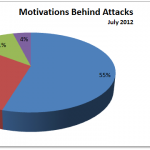 July 2012 Cyber Attacks Statistics