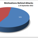 1-15 September Cyber Attacks Statistics