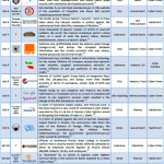 1-15 October 2012 Cyber Attacks Timeline