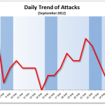 September 2012 Cyber Attacks Statistics