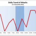 1-15 December 2012 Attack Statistics