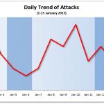 1-15 January 2013 Cyber Attacks Statistics