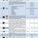 16-31 December 2012 Cyber Attacks Timeline