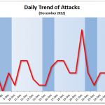 December 2012 Cyber Attacks Statistics