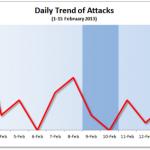 1-15 February 2013 Cyber Attacks Statistics