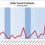 February 2013 Cyber Attacks Statistics