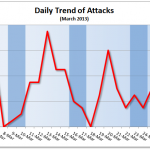 March 2013 Cyber Attacks Statistics