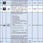 1-15 April 2013 Cyber Attacks Timeline