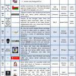 16-30 April 2013 Cyber Attacks Timeline