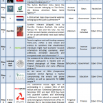 1-15 May 2013 Cyber Attacks Timeline