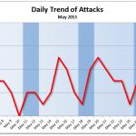 May 2013 Cyber Attacks Statistics