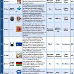1-15 September 2013 Cyber Attacks Timeline