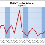 August 2013 Cyber Attacks Statistics