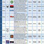1-15 December 2013 Cyber Attacks Timeline