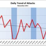 November 2013 Cyber Attacks Statistics