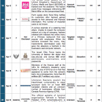 1-15 April 2014 Cyber Attacks Timeline