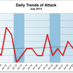 July 2014 Cyber Attacks Statistics