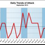 September 2014 Cyber Attacks Statistics