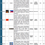 1-15 November 2014 Cyber Attacks Timeline