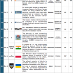 16-31 October 2014 Cyber Attacks Timeline
