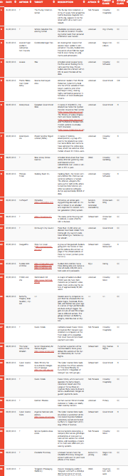 1-15 July 2015 Cyber Attacks Timeline Minature