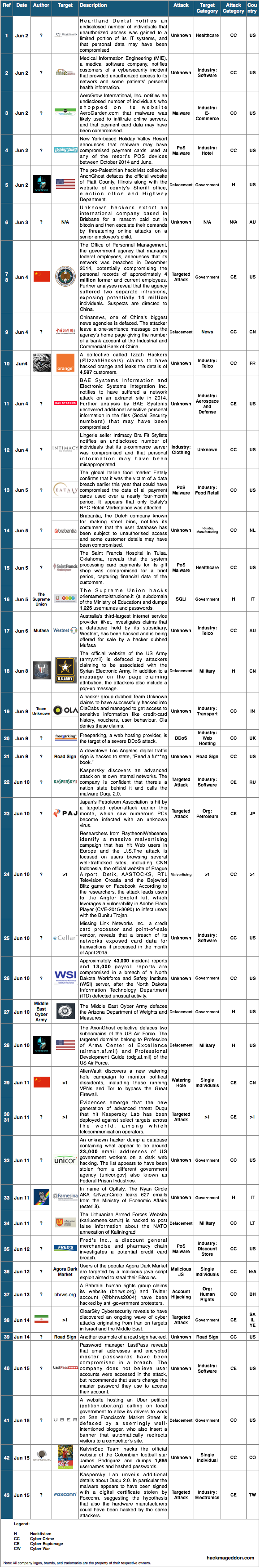 1-15 June 2015 Cyber Attacks Timeline
