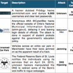 16-31 May 2015 Cyber Attacks Timeline