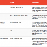 1-15 July 2015 Cyber Attacks Timeline