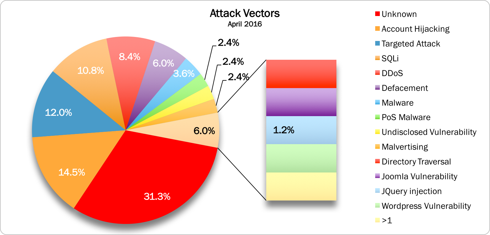 Attack Vectors April 2016