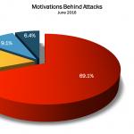 June 2016 Cyber Attacks Statistics