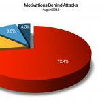 August 2016 Cyber Attacks Statistics