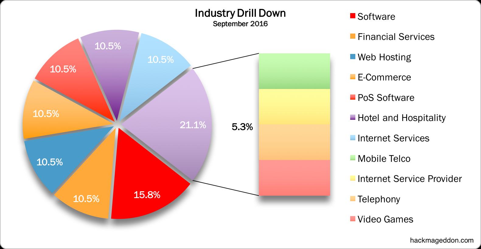 industry-september-2016