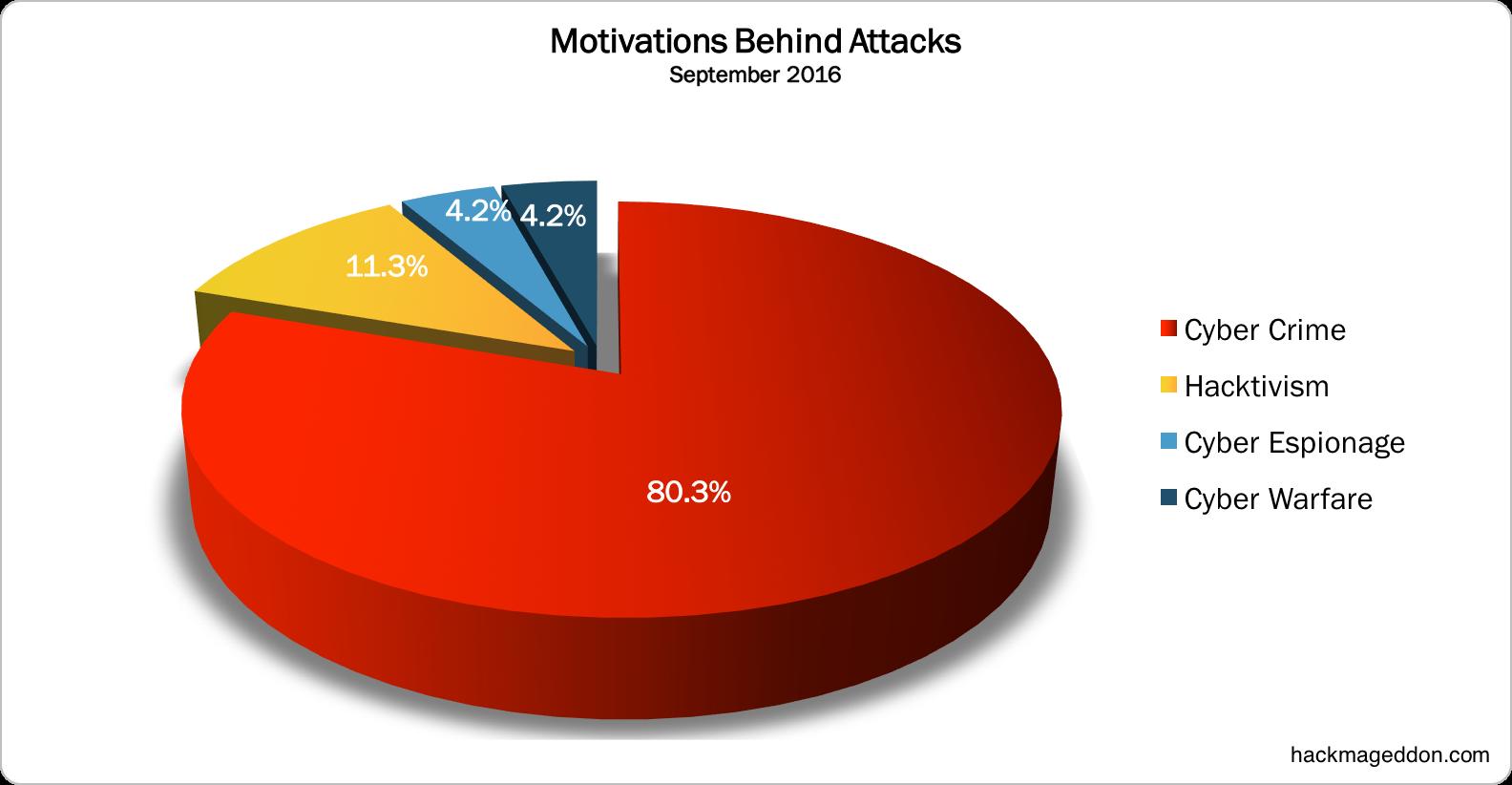 motivations-september-2016
