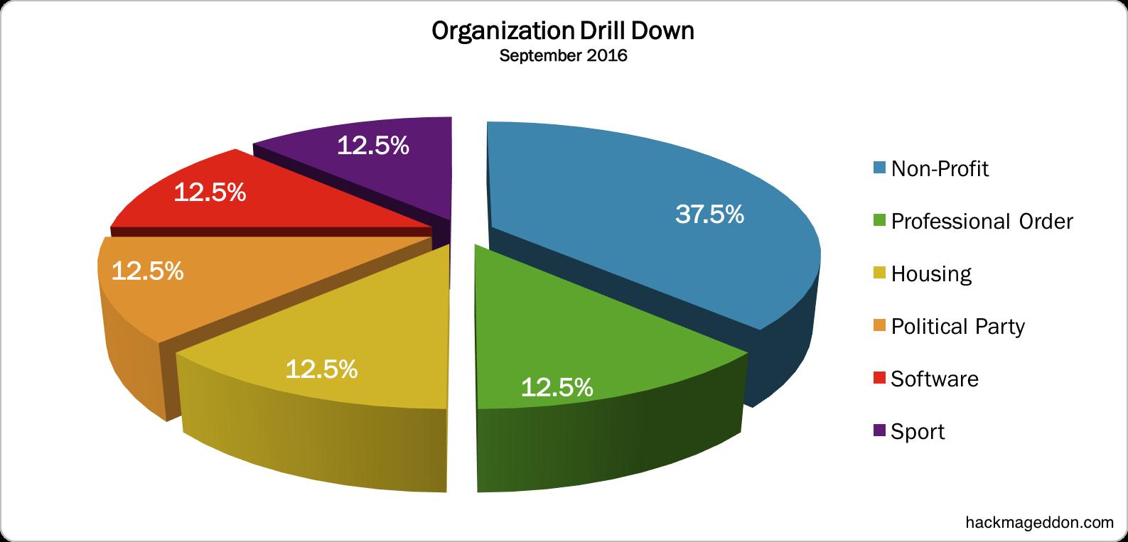 organization-september-2016
