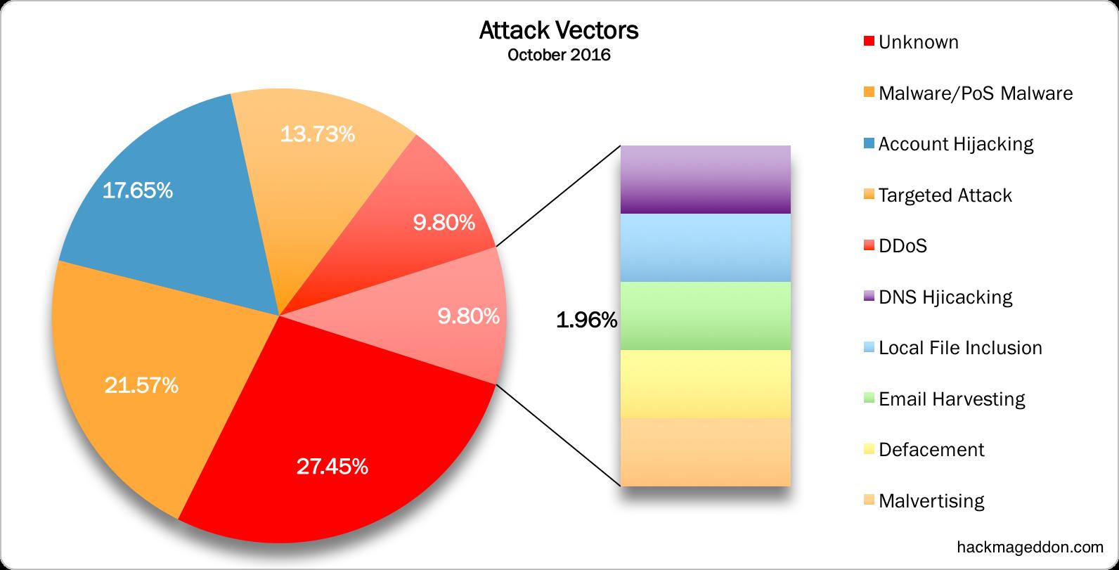 attack-vectors-october-2016