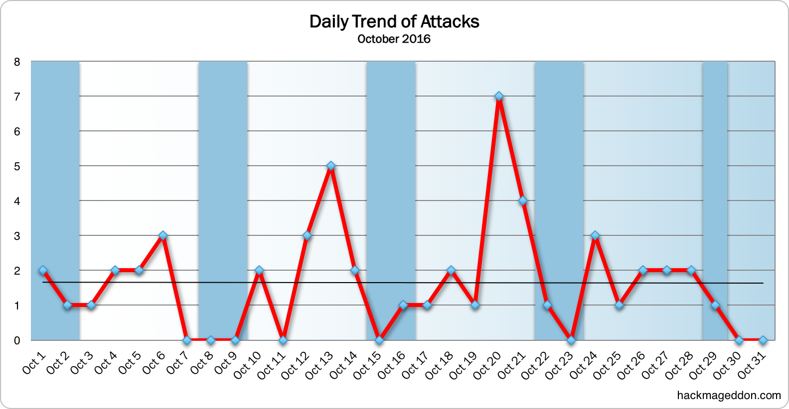 daily-trend-of-attacks-october-2016