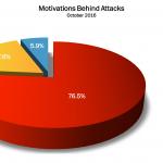 October 2016 Cyber Attacks Statistics