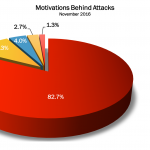 November 2016 Cyber Attacks Statistics