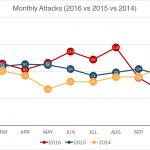 2016 Cyber Attacks Statistics